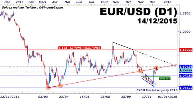 Euro-Dollar : La Réserve Fédérale (FED) devrait relever son taux directeur mercredi 16 décembre