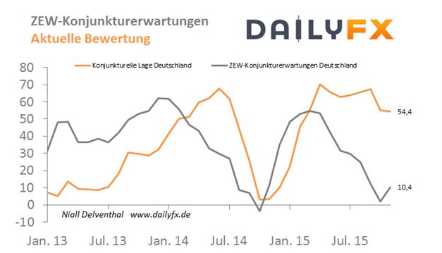 EUR/USD: Schiebt die US-Teuerungsrate einen Tag vor der Fed die Zinsfantasien weiter an?