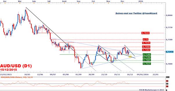AUD/USD : Malgré les Minutes de la RBA le marché attend la Fed