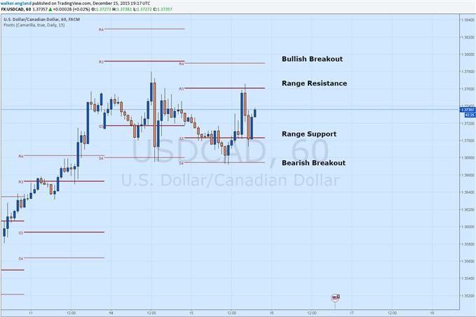 USD/CAD Ranges Ahead of FOMC