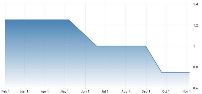 Zinssenkung der Norges Bank vorraus?