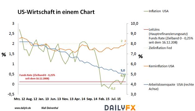 EUR/USD: Tag der großen Notenbank-Entscheidung - Einleitung der US-Zinswende erwartet