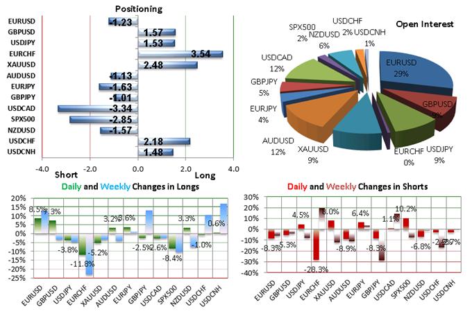 SSI FXCM : Le positionnement des traders sur les paires de devises majeures au mercredi 16 décembre 2015