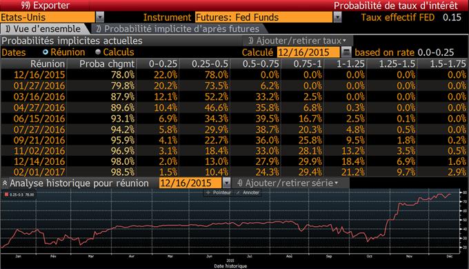 Dollar_US_:_La_Réserve_Fédérale_devrait_remonter_son_taux_directeur_dans_le_range_[0.25%-0.50%]