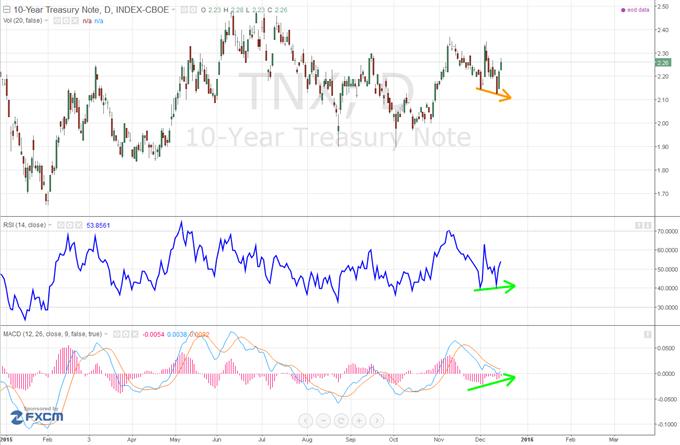 T-Note à 10 ans : les taux obligataires US pourraient augmenter après la FED