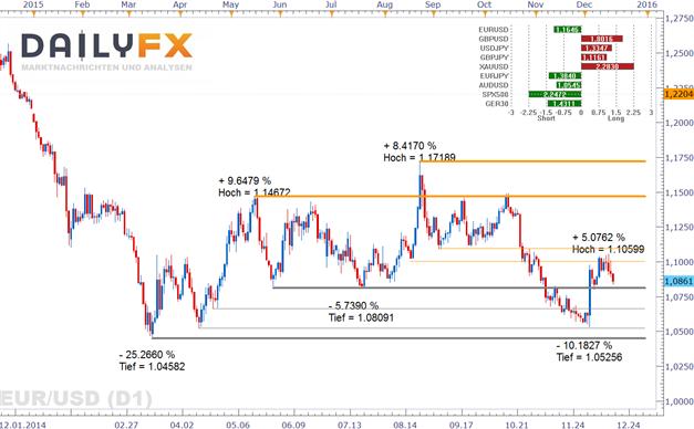 EUR/USD: Das Ende des Experiments der Fed - die lang ersehnte Zinswende ist da