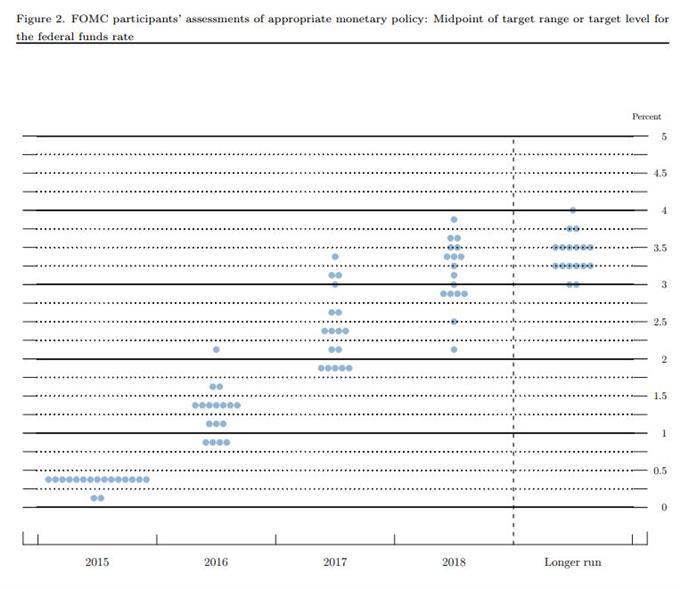 FOMC Post-Mortem: Rate Liftoff Keeps US Dollar Afloat
