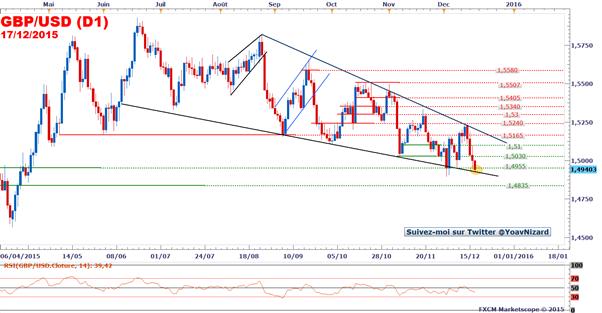 GBP/USD_:_Le_taux_de_change_fragilisé_après_la_Fed
