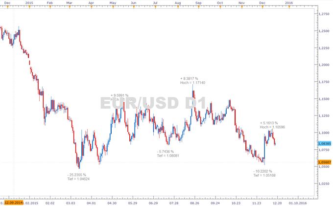EUR/USD: Was bietet nach dem Zinsschritt der Fed die Weihnachtswoche?