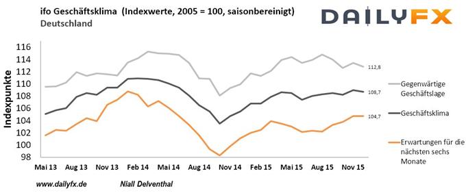 EURUSD klopft nach der US-Zinswende an der 1,08