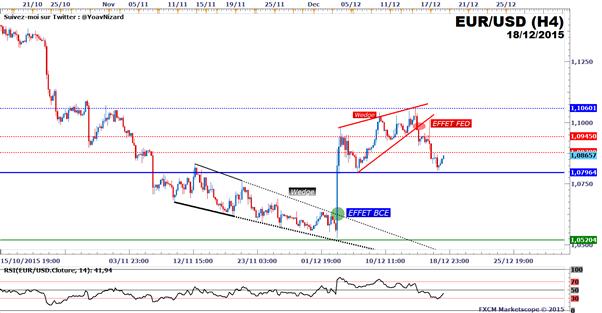 EUR/USD : Le taux de change fragilisé par le renforcement du dollar