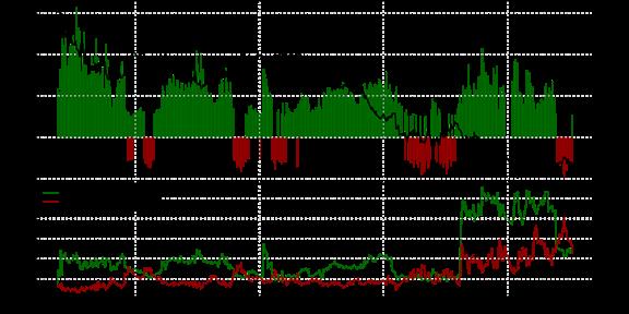 SSI : Le positionnement des traders sur la paire AUD/USD au vendredi 18 septembre 2015