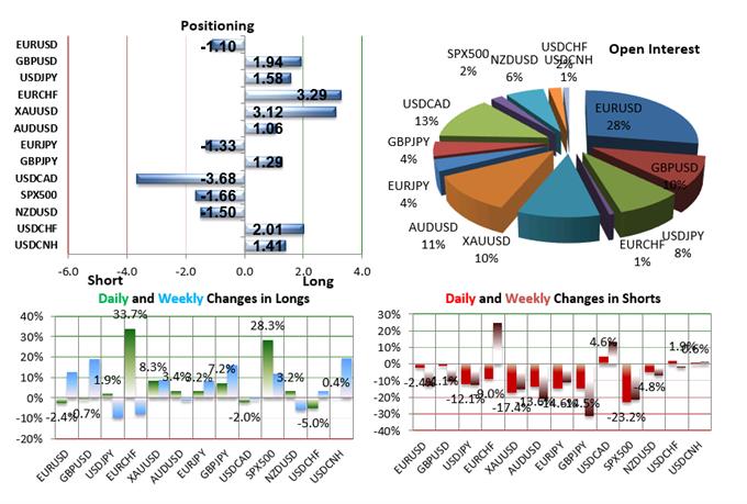 SSI FXCM : Le positionnement des traders sur les paires de devises majeures au vendredi 18 septembre 2015