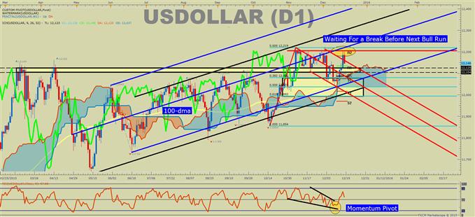 US DOLLAR technische Analyse: Fed-angetriebenes Momentum hält Fokus höher