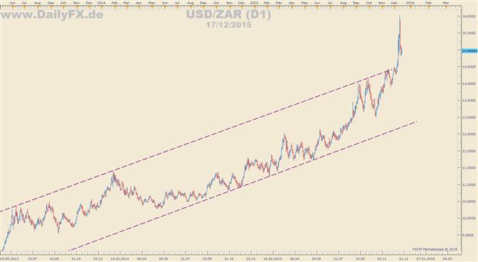 Südafrika: Zinspolitik der Federal Reserve