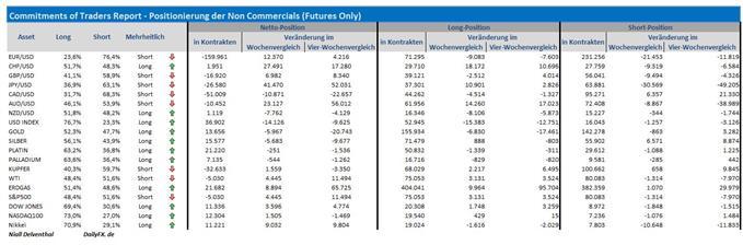 COT-Übersicht: Position der Finanzinvestoren vorm Zinsentscheid der Fed in den FX-Märkten, Rohstoffen & US-Indizes