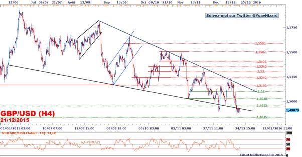 GBP/USD : Rebond technique à l'ouverture après cinq séances de baisse
