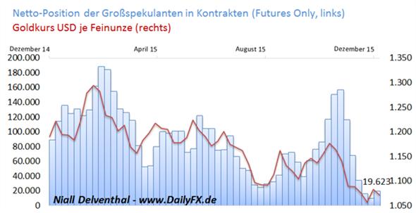 Gold: Spekulatives Kaufinteresse rutschte tief