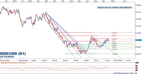 NZD/USD : Le cours se stabilise sous une résistance à 0,6785$ en attendant le PIB américain