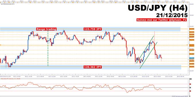 USD/JPY: Le taux de change évolue toujours au sein d'un range de 340 pips.