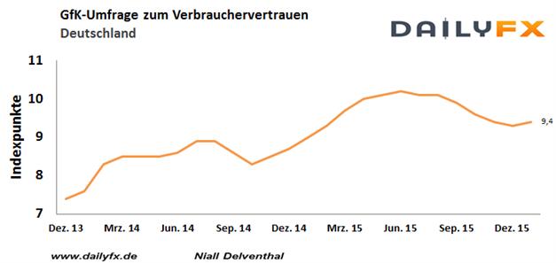 DAX: Volatiler Ausschlag im dünnen Handel  - harter Abpraller  um 10.800 Punkte