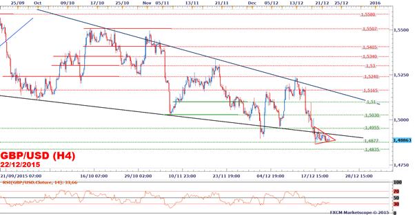 GBP/USD : Le taux de change ne profite pas de la baisse du dollar