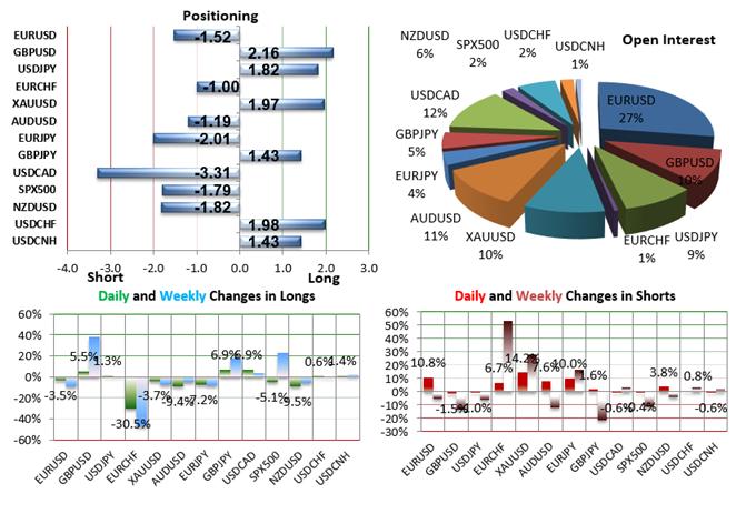 SSI FXCM : Le positionnement des traders sur les paires de devises majeures au mardi 22 décembre 2015