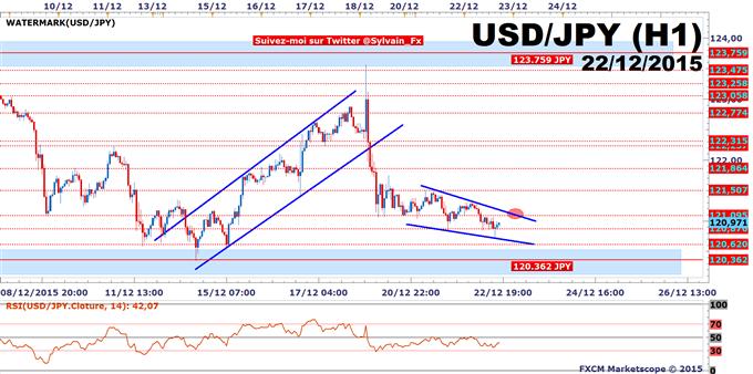 USD/JPY: Une configuration chartiste intéressante se met en place!