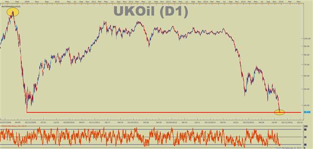 WTI Crude Oil Price Forecast: Pulling a Trade from the Brent/ WTI Oil Spread