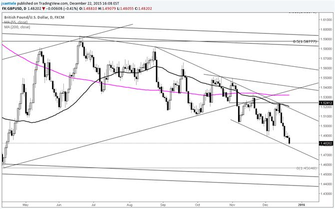 GBP/USD Nears Bearish Channel Support