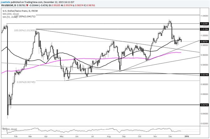 USD/CHF Trendline is Near .9770