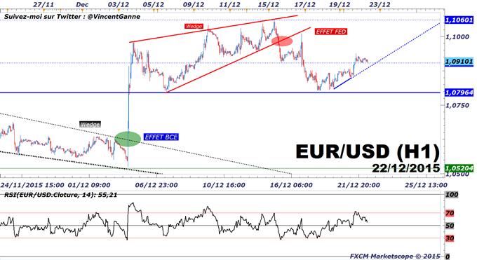 EuroDollar : Tour d'horizon des paires majeures du Forex avant le PIB US (vidéo)