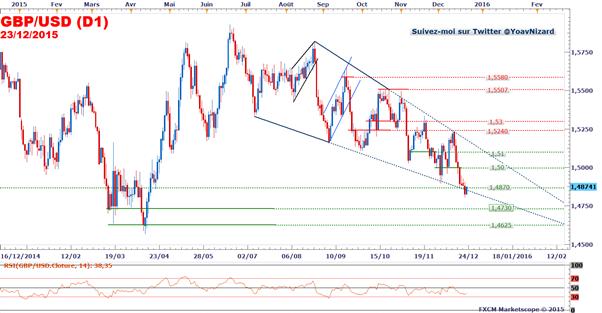 GBP/USD : Le cours se stabilise malgré une croissance britannique décevante