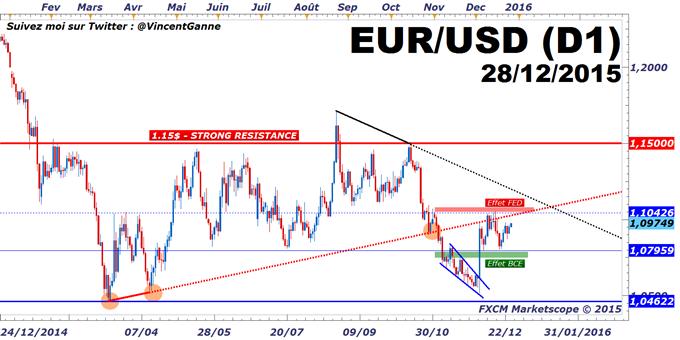 EuroDollar : un marché plat entre 1.08$ (effet BCE) et 1.1040$ (effet FED)