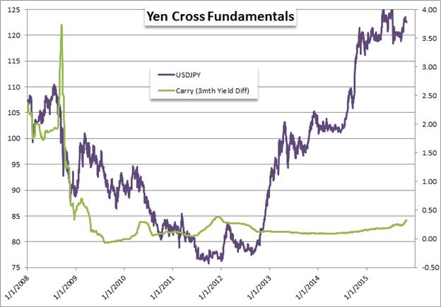 Trading-Gelegenheiten für 2016: Yen wird Wohlbehagen und zerbrechen und BoJ zwingen