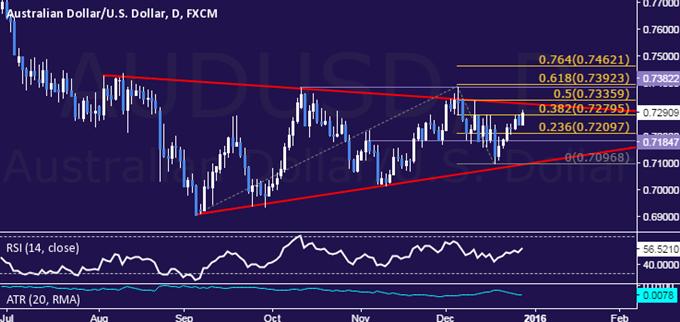 AUD/USD Technical Analysis: Upswing to Yield Short Setup