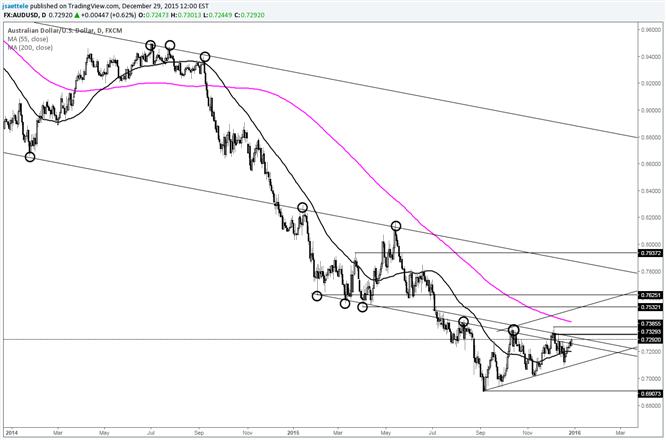 AUD/USD On Brink of Bullish Breakout?