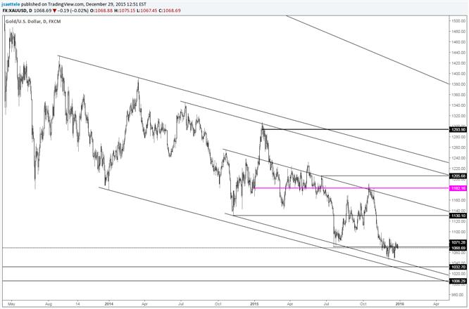 Goldkurs nach Bounce ab Unterstützung kaum verändert