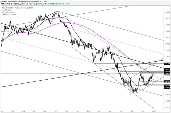 NZD/USD Trades above 200 Day Average and 17+ Month Trendline