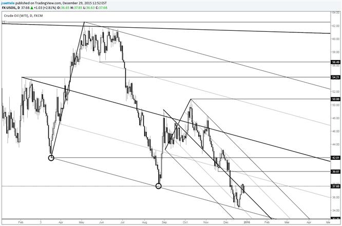 Crude ist konstruktiv; mögliche kurze Sprünge um 40 und 42