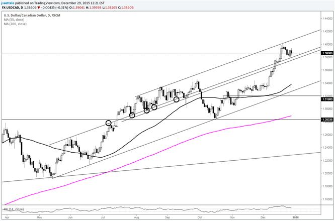 USD/CAD Consolidates Under Uptrend Resistance