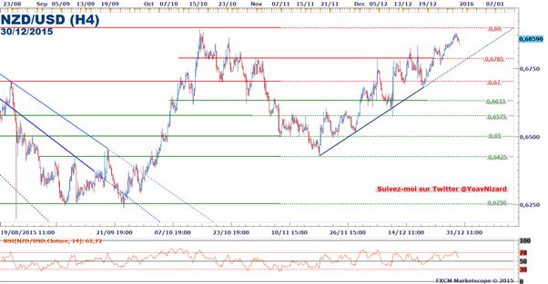 NZD/USD : Le taux de change se replie sous le seuil à 0,69$ après la confiance des consommateurs américaine
