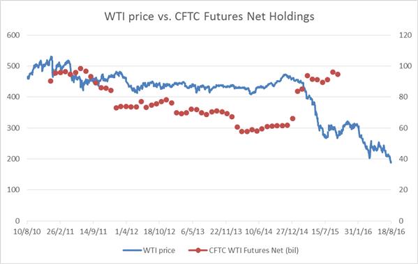 Q1 2016 Prognose: Kein Ende der Oil-Rückgänge in Sicht
