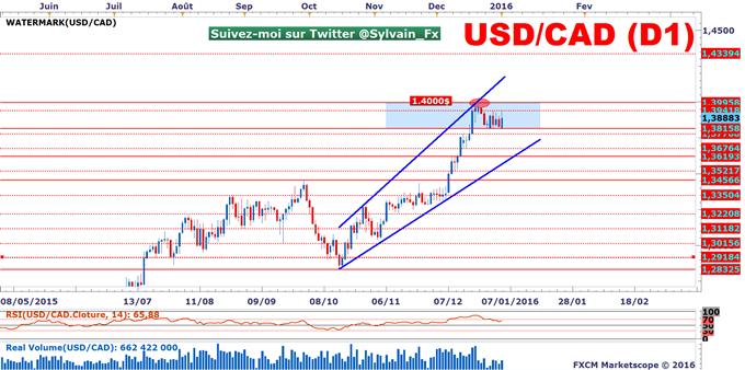 USD/CAD: Une latéralisation en guise de consolidation!