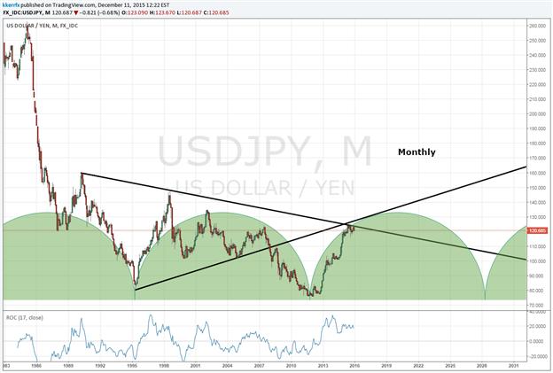 Price & Time: USDJPY -  The Start of Something?