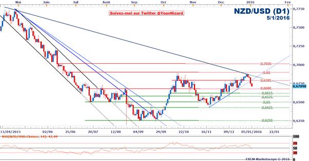 NZD/USD : Les craintes liées à la demande chinoise pénalisent les devises matières premières