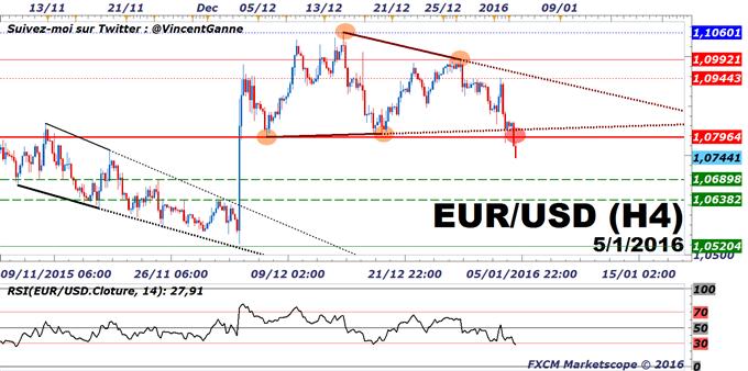 EuroDollar : Signal technique de vente avec la cassure des 1.08$