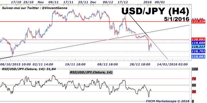 Forex - paires majeures : Le Yen (risque) et le Dollar US (FED) se renforcent