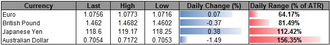 Gold to Pave Larger Rebound- AUD/USD Bullish Setup at Risk