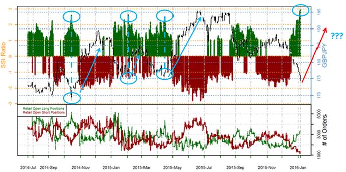 SSI-Extrem im GBP/JPY als kurzfristig aggressive Long-Gelegenheit?